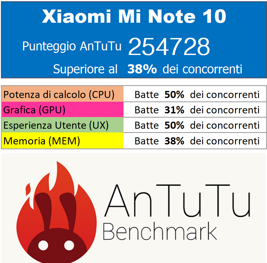 MiNote10benchmark.png