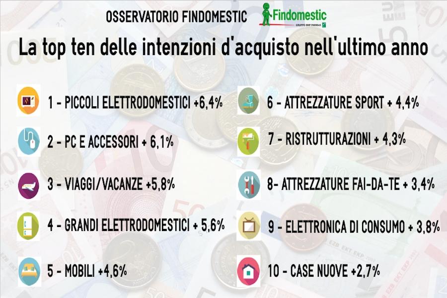 Intenzioni d 39 acquisto nell 39 ultimo anno forte crescita per for Acquisto elettrodomestici